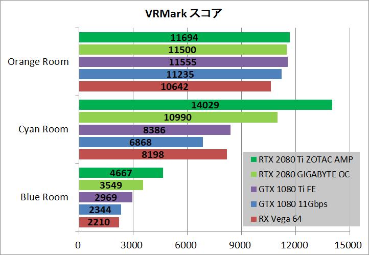 ZOTAC GAMING GeForce RTX 2080 Ti AMP_bench_vr