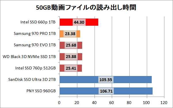 Intel SSD 660p 1TB_copy_movie_read