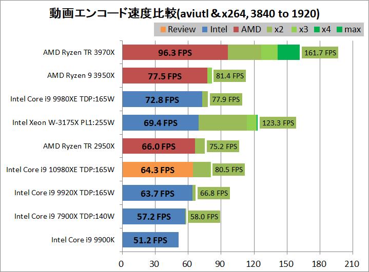 Intel Core i9 10980XE_encode_aviutl_x264_3840-1920
