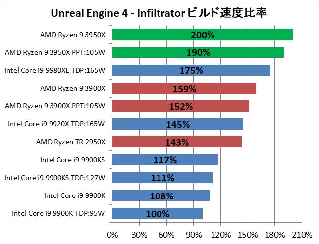 AMD Ryzne 9 3950X_ue_2_perf