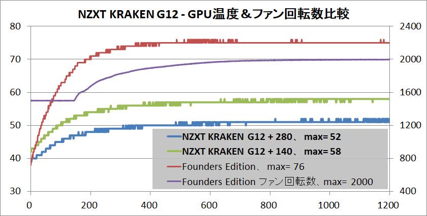 NZXT KRAKEN G12_RTX 2080 OC_temp