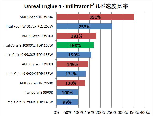 Intel Core i9 10980XE_ue_2_perf