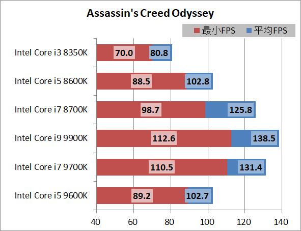 Intel Core i5 9600K_game_1920_acod