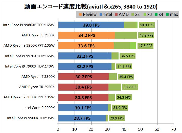 AMD Ryzne 9 3900X_encode_aviutl_x265_3840-1920