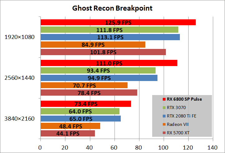 SAPPHIRE PULSE Radeon RX 6800 OC_game_ghostBP