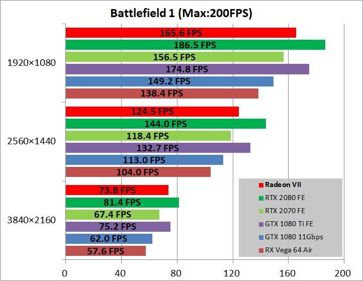Radeon VII_game_bf1