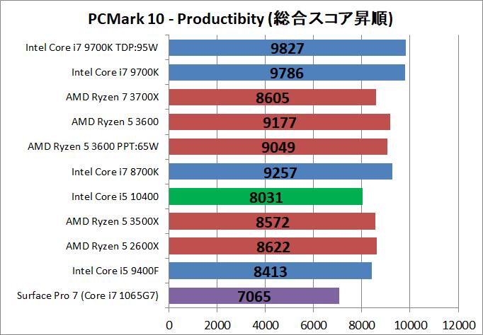 Intel Core i5 10400_bench_PCM10_3