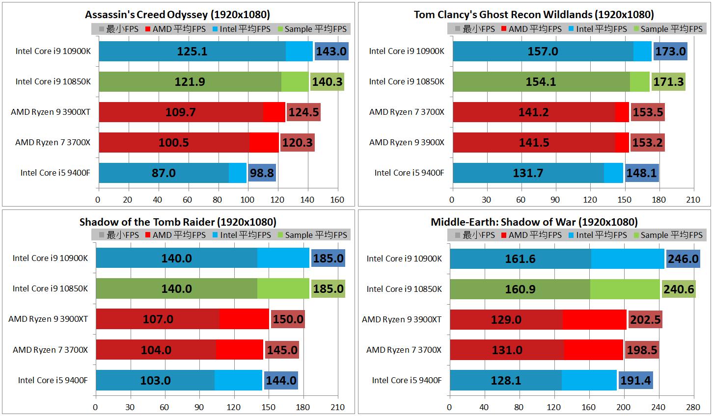 Intel Core i9 10850K_game-performance