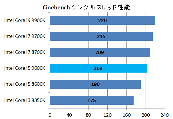 Intel Core i5 9600K_3dr_cinebench_single