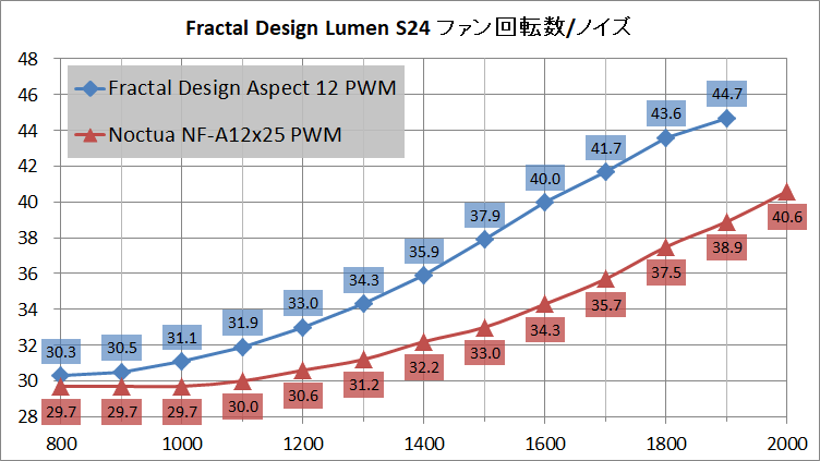 Fractal Design Lumen S24_noise