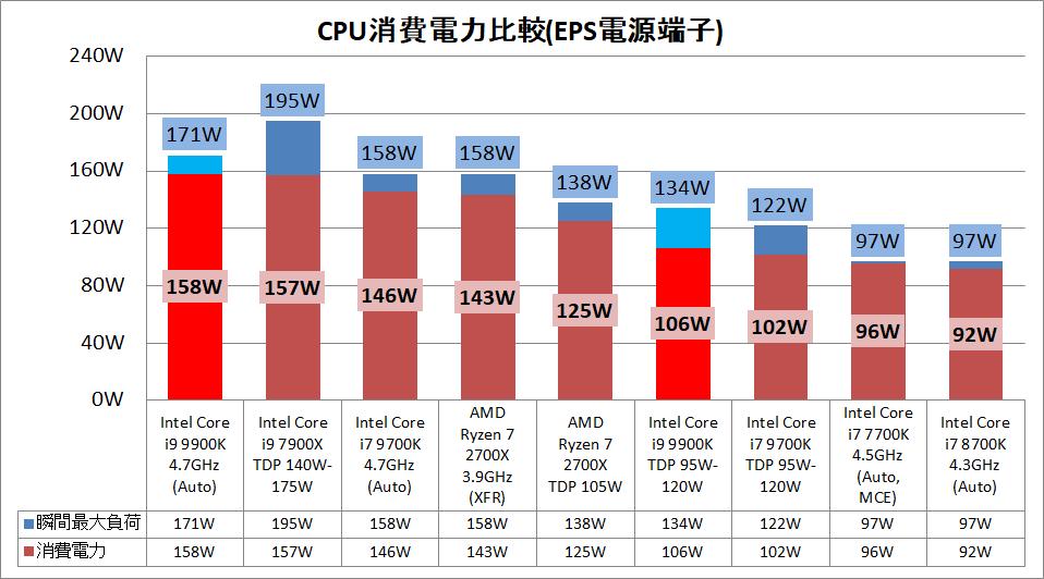Core i9 9900K_power