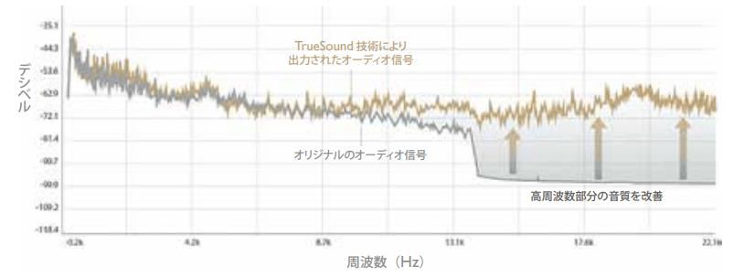 treVolo_True Sound