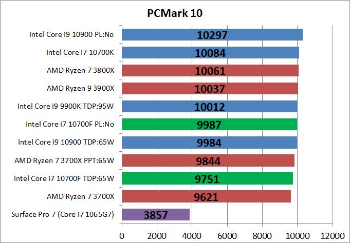 Intel Core i7 10700F_bench_PCM10_1