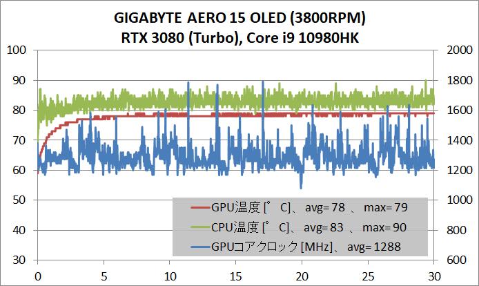 GIGABYTE AERO 15 OLED _gaming_temp_turbo
