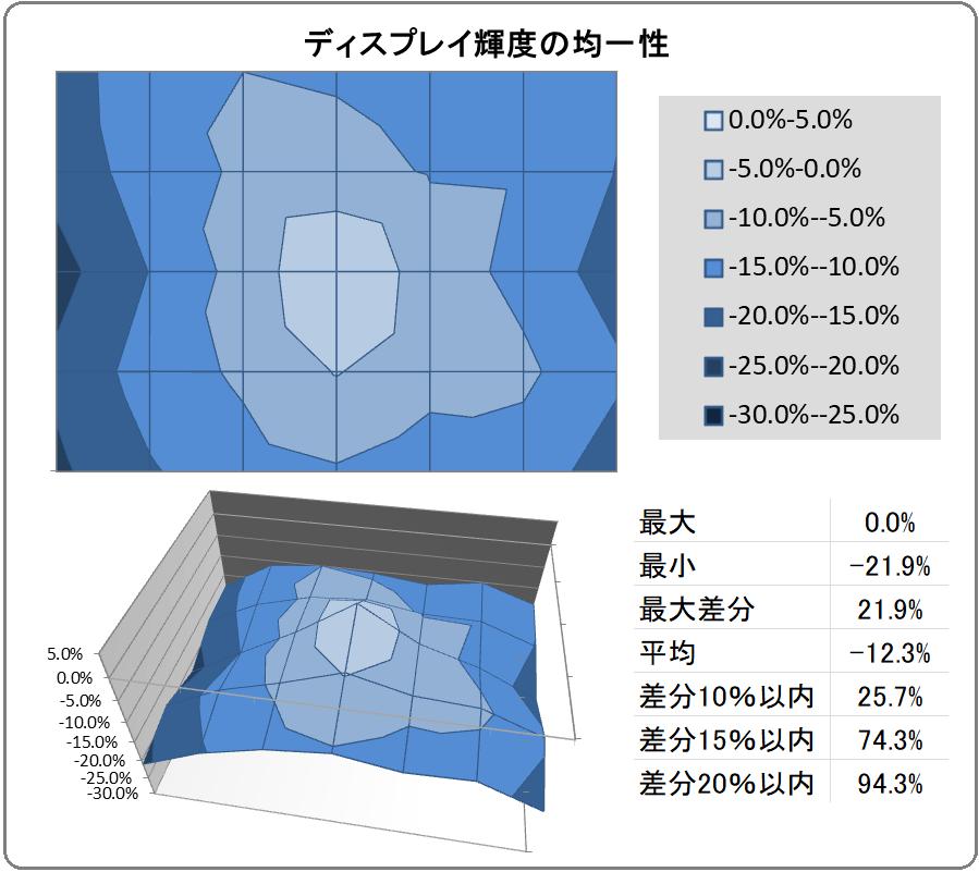 MSI Optix MPG321UR-QD_uniformity