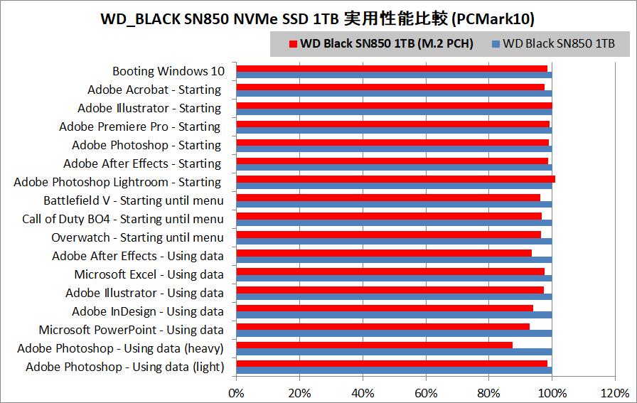 WD_BLACK SN850 NVMe SSD 1TB(PCH)_PCM10
