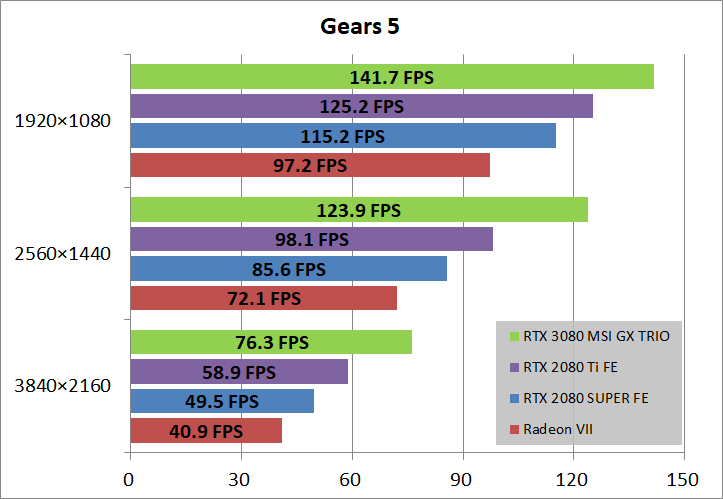 MSI GeForce RTX 3080 GAMING X TRIO 10G_game_gears5