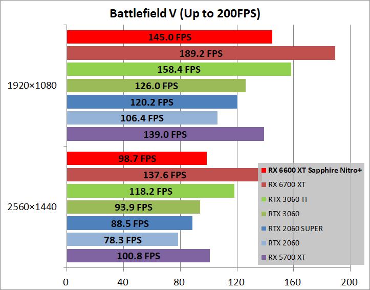 SAPPHIRE NITRO+ AMD Radeon RX 6600 XT_game_bfv