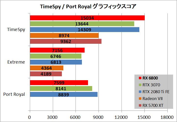 Radeon RX 6800 Reference_bench_ts-pr