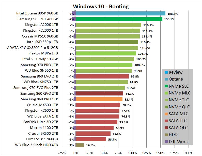 Real World Storage Performance_sample-data