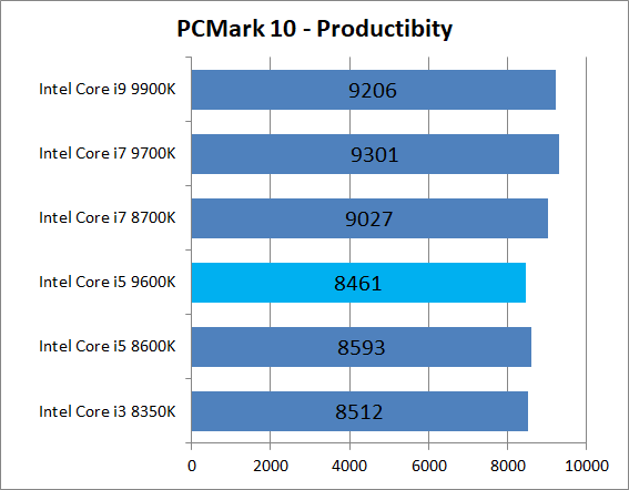Intel Core i5 9600K_bench_PCM10_3