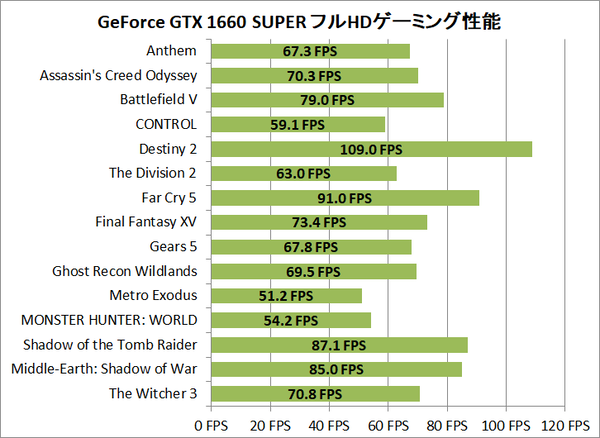 GeForce GTX 1660 SUPER_FHD-Gaming