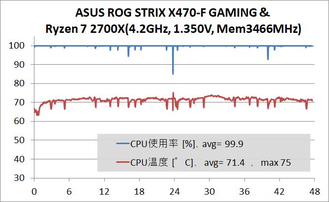 ASUS ROG STRIX X470-F GAMING_OC test_temp