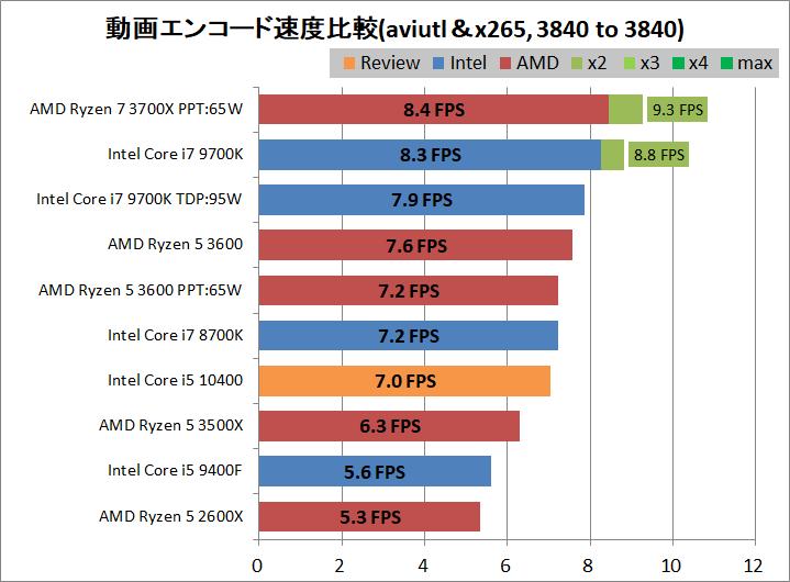 Intel Core i5 10400_encode_aviutl_x265_3840-3840