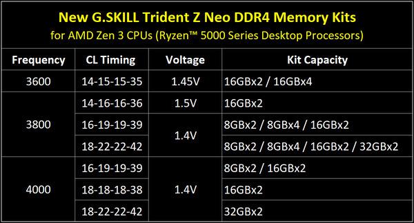 G.Skill Trident Z Neo_Ryzen 5000_spec