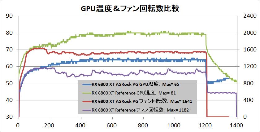ASRock Radeon RX 6800 XT Phantom Gaming_temp-gpu