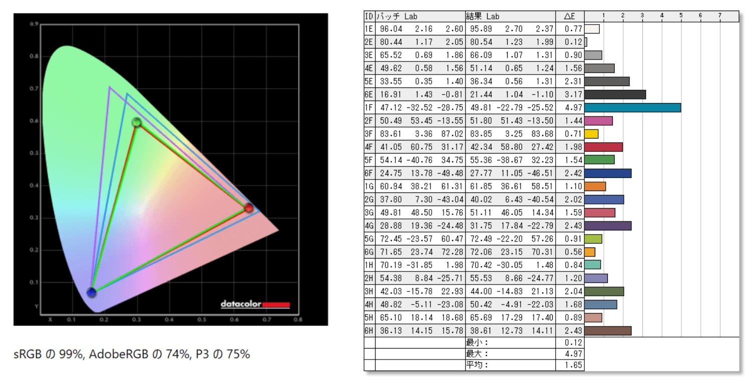 BenQ MOBIUZ EX3415R_color_perf_sRGB-Mode