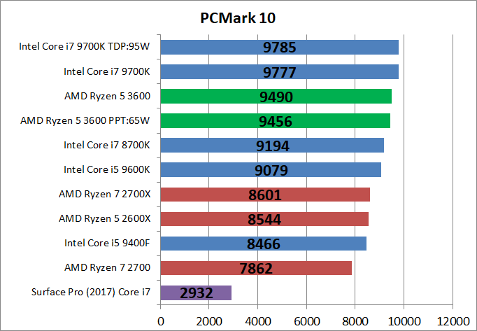 AMD Ryzen 5 3600_bench_PCM10_1