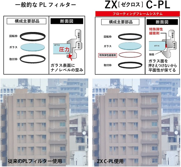 Kenko ZX C-PL_Floating-Frame