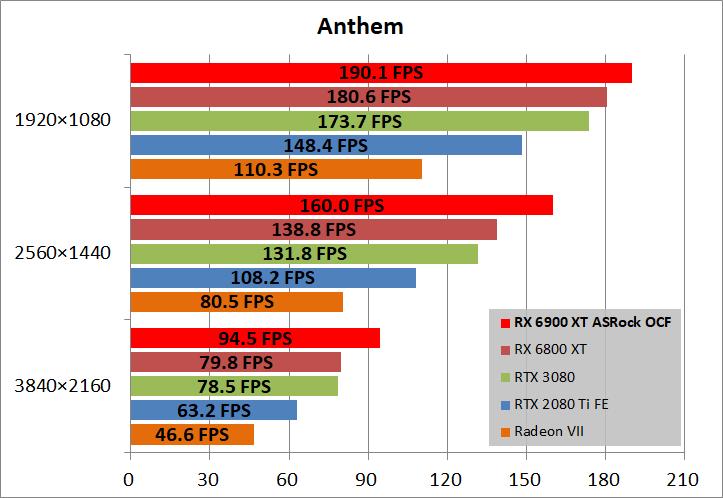 ASRock Radeon RX 6900 XT OC Formula 16GB_game_ant