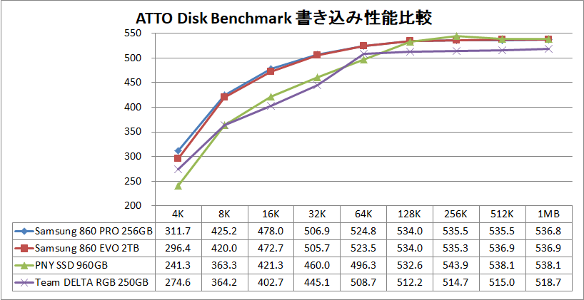 Samsung SSD 860 PRO 256GB_ATTO_write
