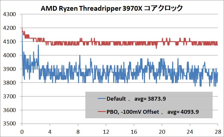 AMD Ryzen Threadripper 3970X_clock