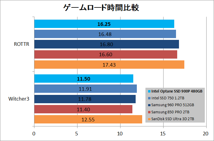 Intel Optane SSD 900P 480GB_game_load
