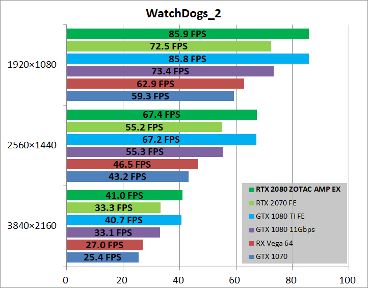 ZOTAC GAMING GeForce RTX 2080 AMP Extreme_game_wd2