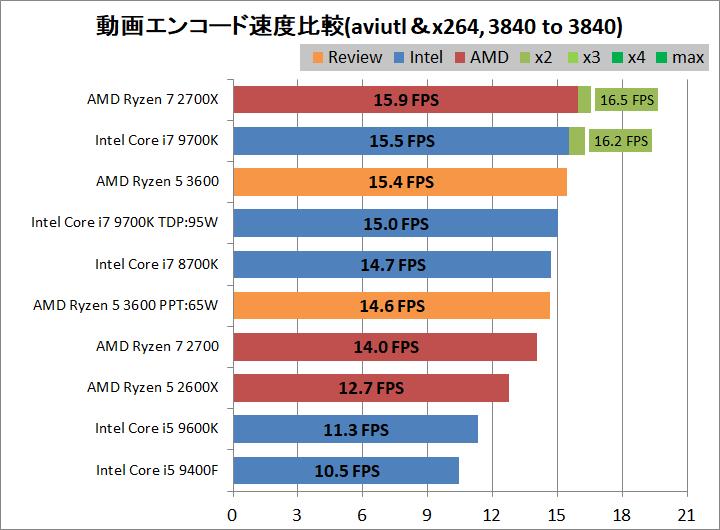 AMD Ryzen 5 3600_encode_aviutl_x264_3840-3840