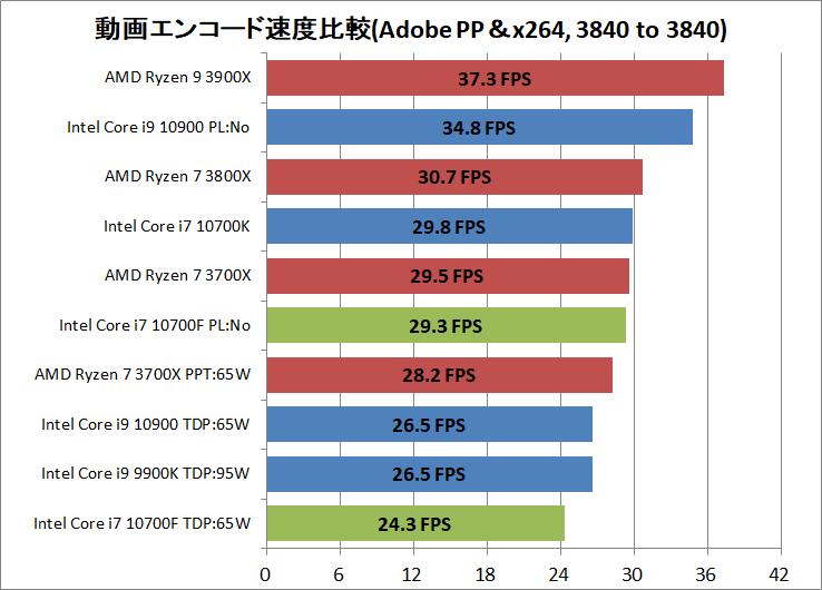 Intel Core i7 10700F_encode_ADPP_x264