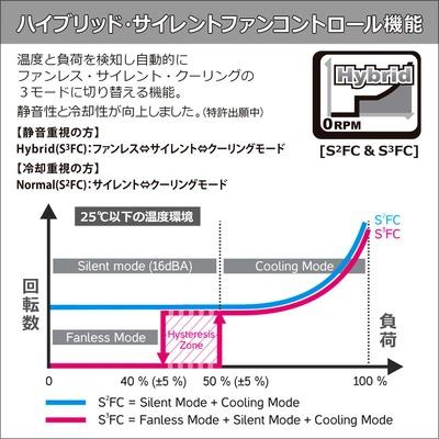 Premium Hybrid Fan Control