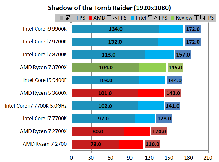 AMD Ryzen 7 3700X_game_2_1920_sottr