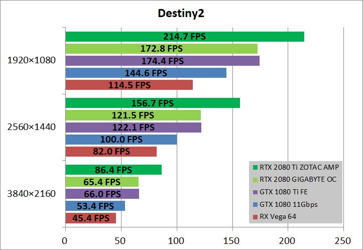 ZOTAC GAMING GeForce RTX 2080 Ti AMP_game_de2