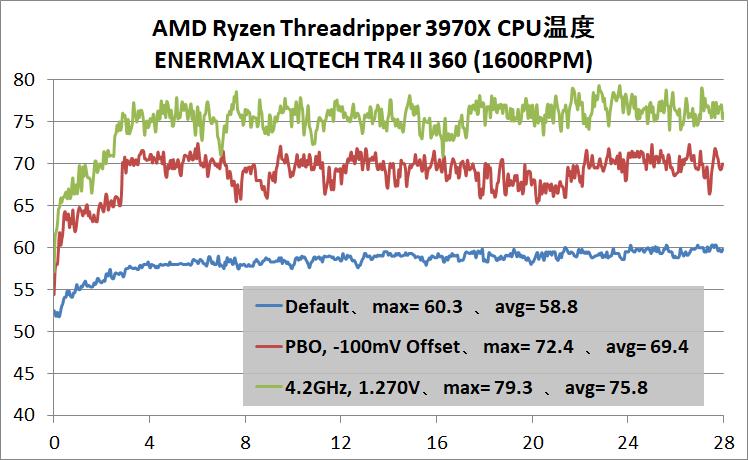 AMD Ryzen Threadripper 3970X_temp