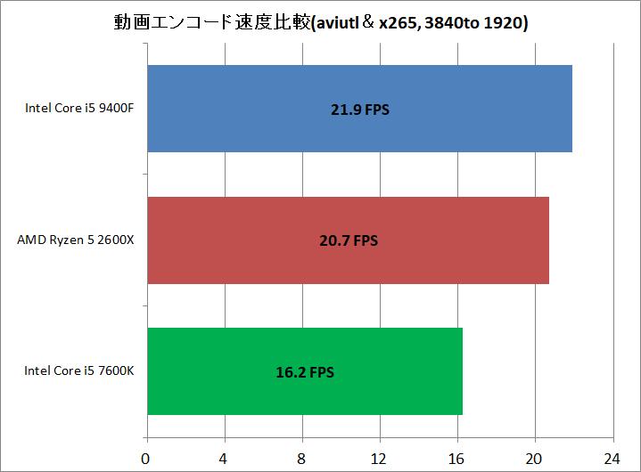 Core i5 9400F vs Ryzen 5 2600X_encode_aviutl_x265_3840to1920