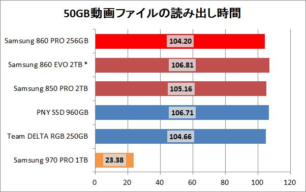 Samsung SSD 860 PRO 256GB_copy_movie_read