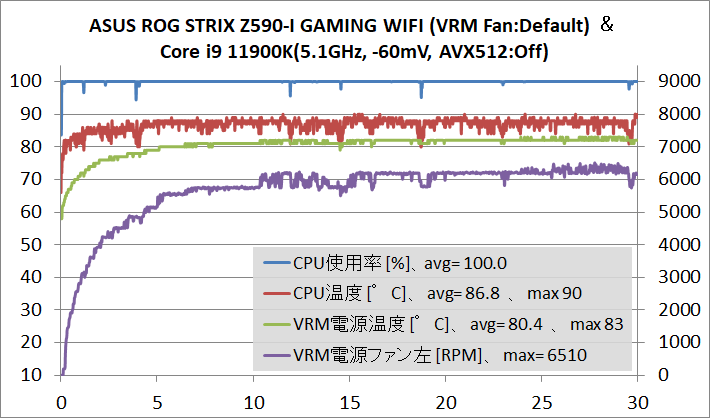 ASUS ROG STRIX Z590-I GAMING WIFI_OC-test_11900K-OC_temp