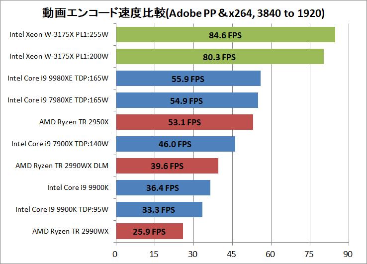 Intel Xeon W-3175X_encode_AdobePP_x264_3840-1920