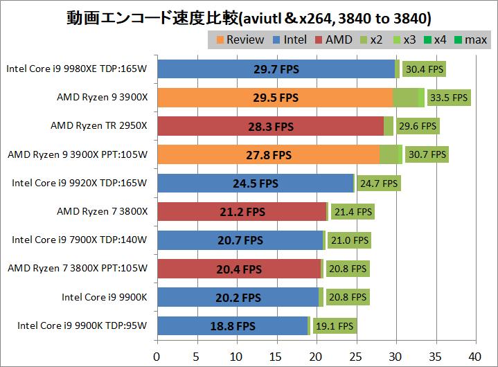 AMD Ryzne 9 3900X_encode_aviutl_x264_3840-3840