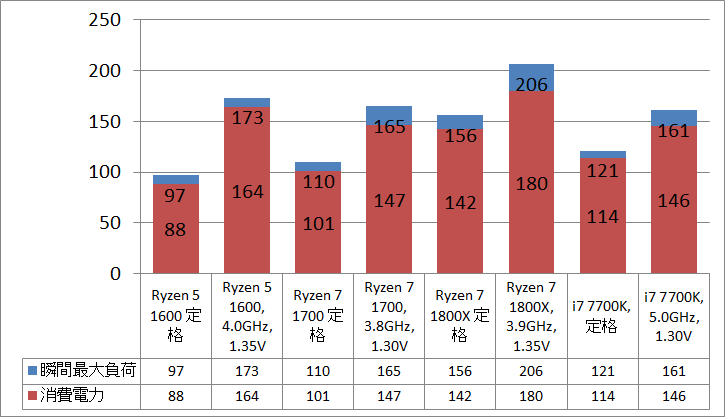 Ryzen 5 1600_power
